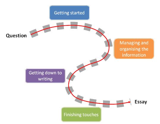 Mba admission essay services essayethical dilemma