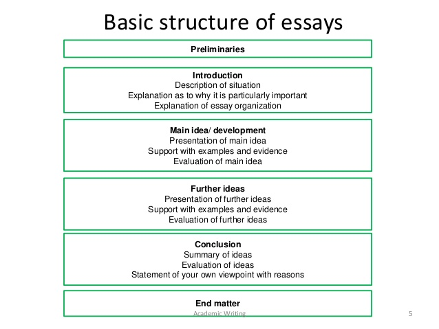 How to order an essay